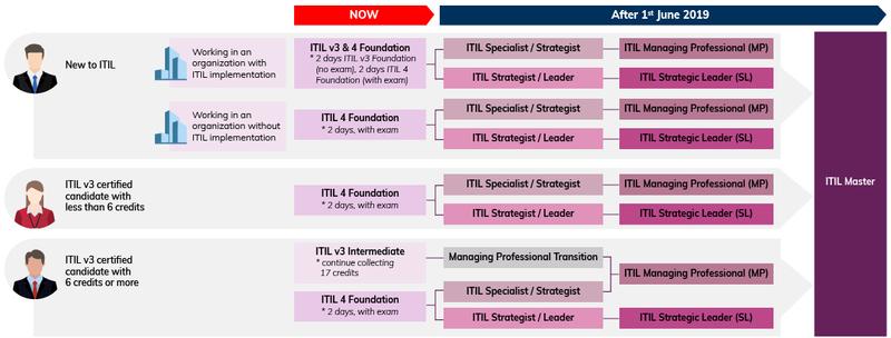 ITIL v4 timeline