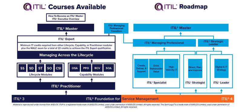 ITIL v3 ITIL 4 certification scheme