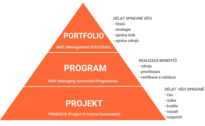 Projektová programová portfolio kancelář