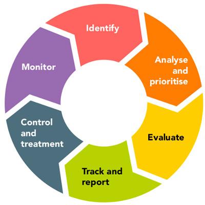 Riziko: 6 fází cyklu