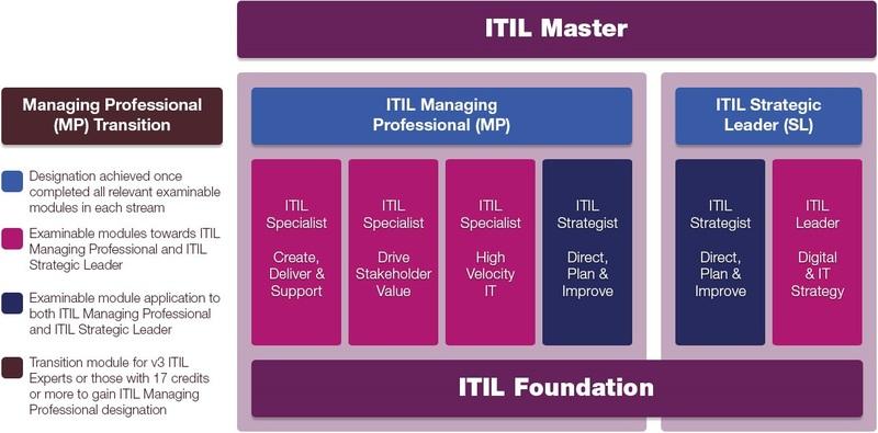ITIL 4 certifikační schema