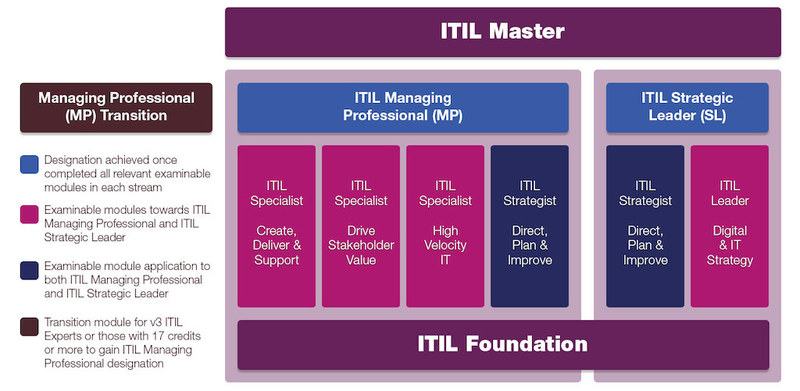 ITIL 4 certification road map