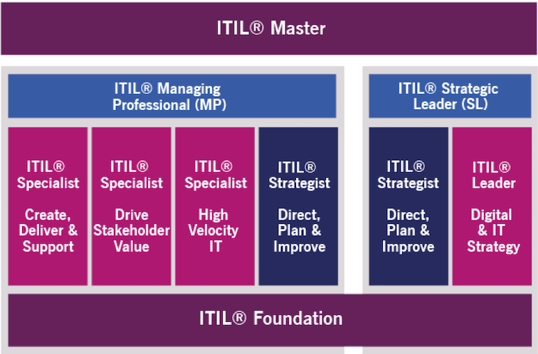 ITIL 4 Certifikační schéma