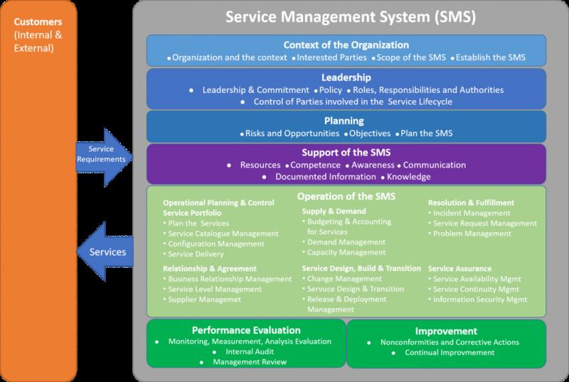 ISO/IEC 20000-1:2018 specifikuje základy pro Service Management System (SMS)